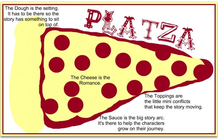 Plotza – Because It's All About The Layers